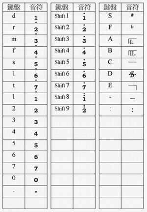 [打谱易] (3) 如何打四分音符